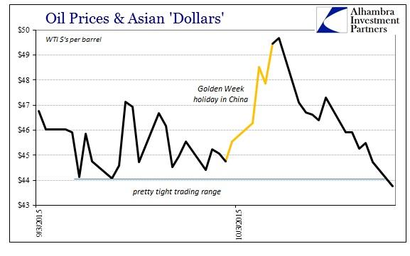 ABOOK Oct 2015 Global Econ WTI Golden