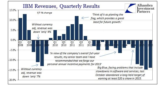ABOOK Oct 2015 IBM Revenues