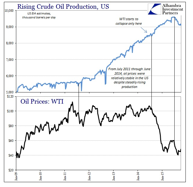 ABOOK Oct 2015 Oil Production