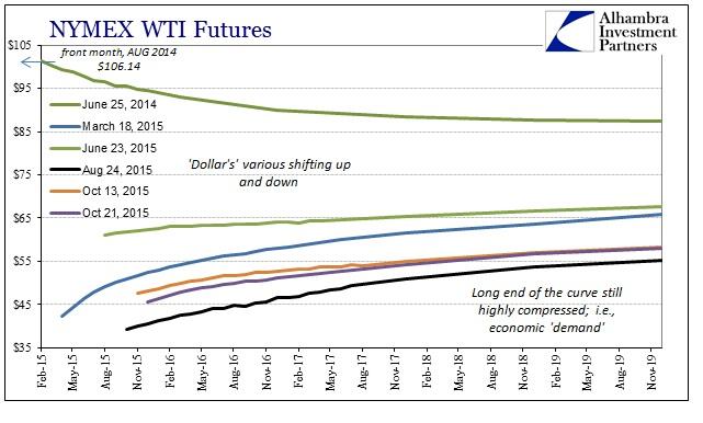 ABOOK Oct 2015 Oil WTI Curve
