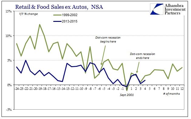 ABOOK Oct 2015 Retail Sales Dot-com Recession