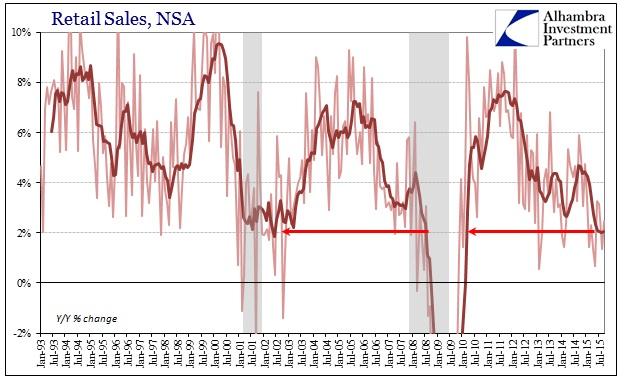 ABOOK Oct 2015 Retail Sales NSA