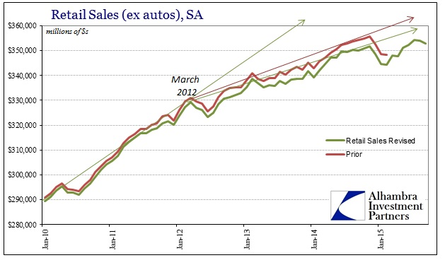 ABOOK Oct 2015 Retail Sales SA Revised