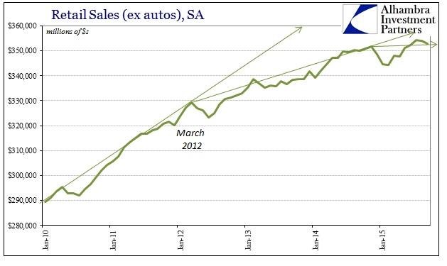 ABOOK Oct 2015 Retail Sales SA