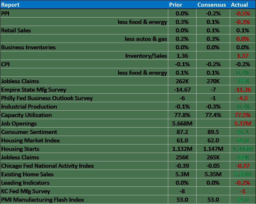 bi weekly economic review 10-24-15