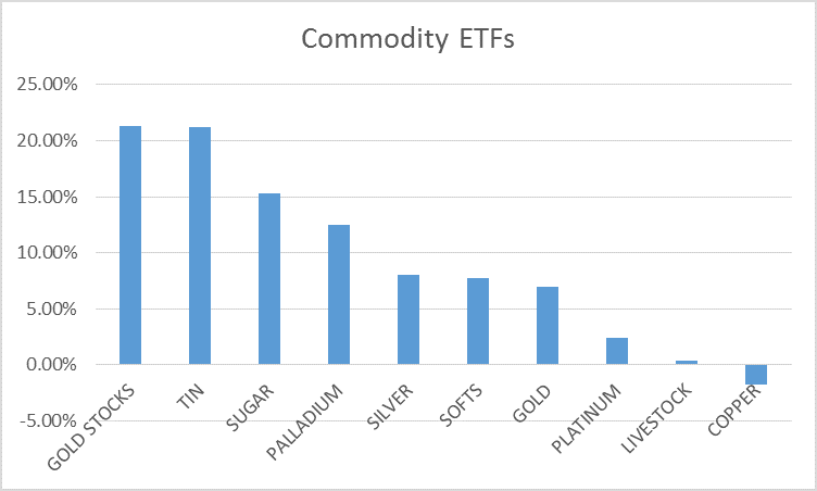 commodity returns