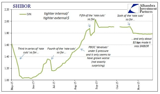 ABOOK Nov 2015 China Dollar PBOC SHIBOR