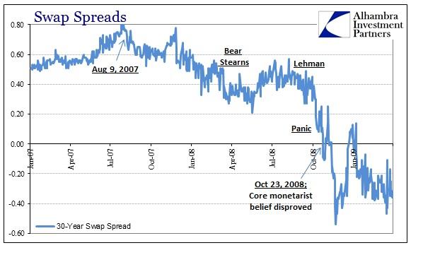 ABOOK Nov 2015 Core Greenspan Swap Spreads 2008