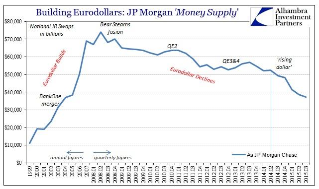 ABOOK Nov 2015 Dark Leverage Supply JPM