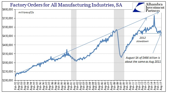ABOOK Nov 2015 Factory Orders SA Longer
