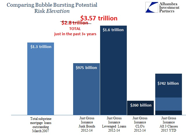 ABOOK Nov 2015 Junk Worse Total Issuance
