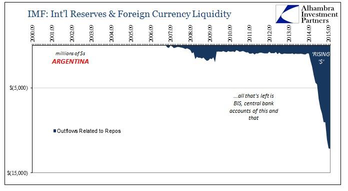 ABOOK Nov 2015 Money Argentina Outflows Repos