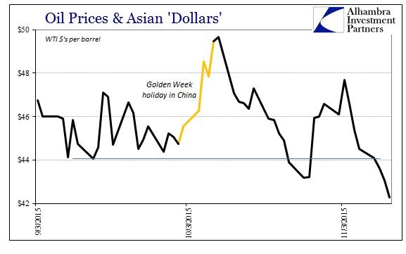 ABOOK Nov 2015 More Dollar WTI2