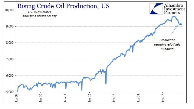 ABOOK Nov 2015 Oil Production US