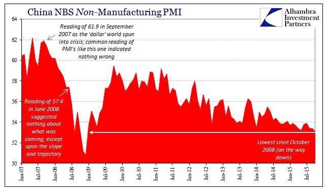 ABOOK Nov 2015 PMIs China NBS Non Manu