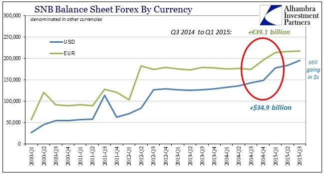 ABOOK Nov 2015 Swiss Assets by Curr Denom
