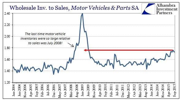 ABOOK Nov Wholesale Sales Ratio Autos