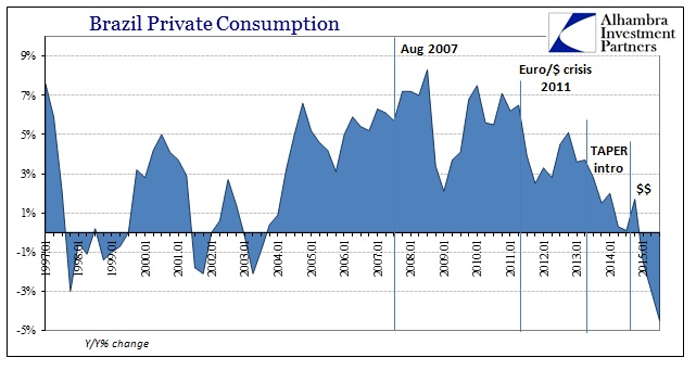 ABOOK Dec 2015 Brazil Private Consumption