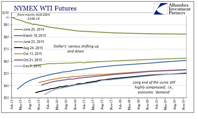 ABOOK Dec 2015 Commodities WTI Curve