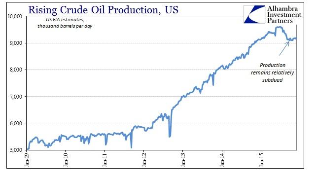 ABOOK Dec 2015 Dollar Crude Production