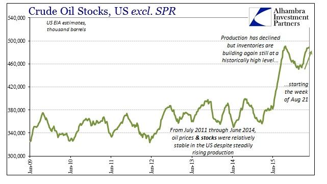 ABOOK Dec 2015 Dollar Crude Stocks