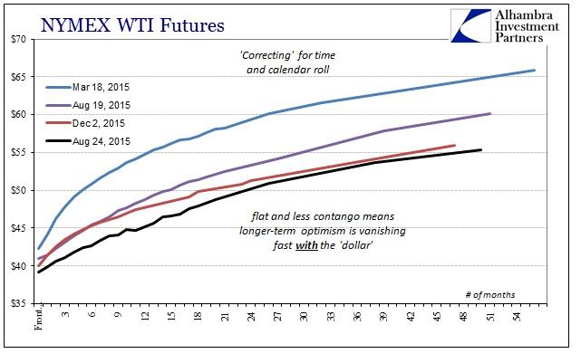 ABOOK Dec 2015 Dollar Crude WTI Curve Calendar