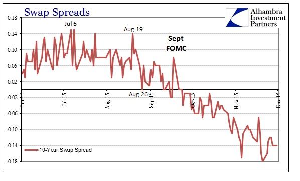 ABOOK Dec 2015 Dollar Swap Spread 10s
