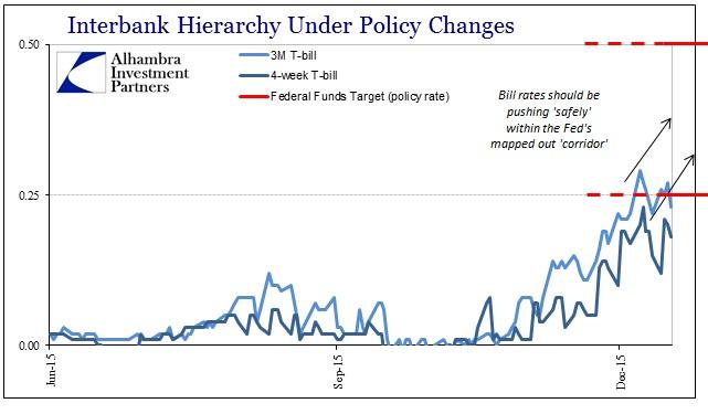 ABOOK Dec 2015 Money Markets Heirarchy Bills Recent