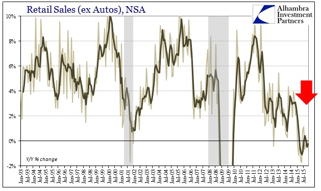 ABOOK Dec 2015 Retail Sales ex Autos