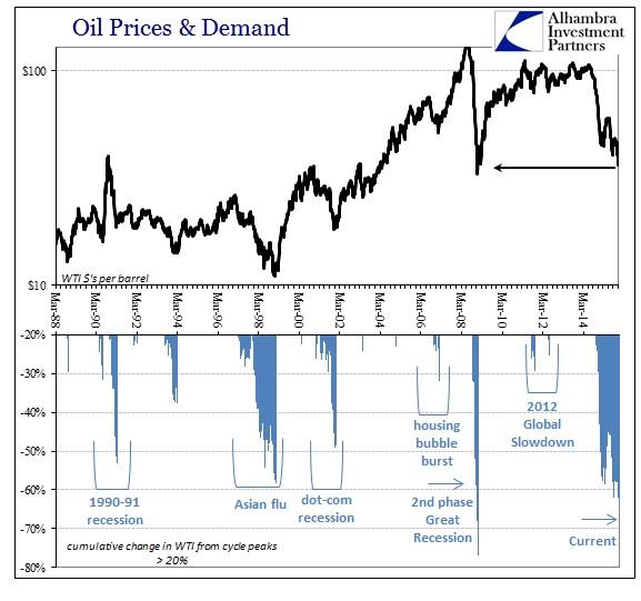 ABOOK Dec 2015 Spreading Oil Price Recession