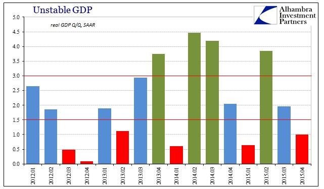 ABOOK Jan 2016 GDP Distr