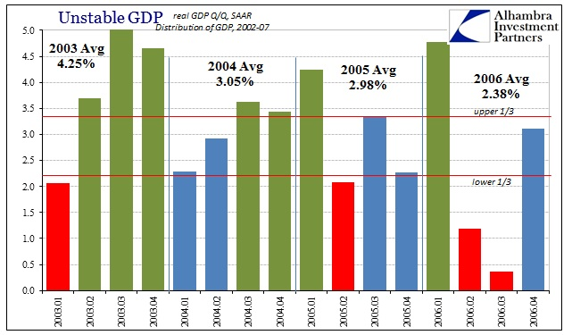 ABOOK Jan 2016 GDP Qtr Avgs 2003-06