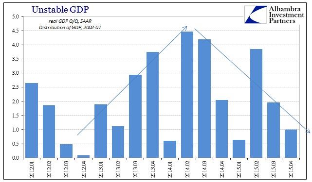 ABOOK Jan 2016 GDP Trends