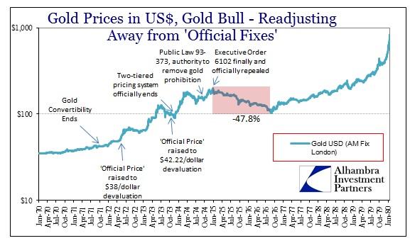 ABOOK Jan 2016 Missing Money Gold 1970s