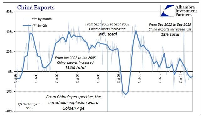 SABOOK Jan 2016 China Exports Longer