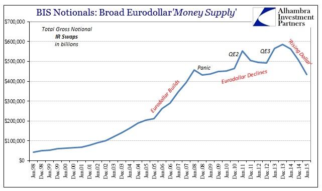 ABOOK Feb 2016 Eurodollar BIS Notionals