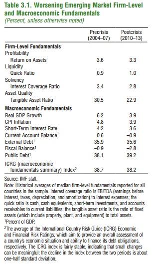 ABOOK Feb 2016 IMF EM Corporates Worsening