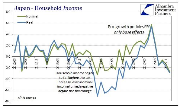 ABOOK Feb 2016 Japan Devastation HH Income
