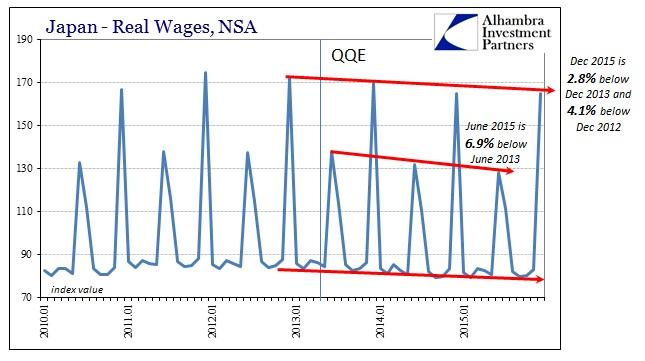 ABOOK Feb 2016 Japan Devastation Real Wages Longer