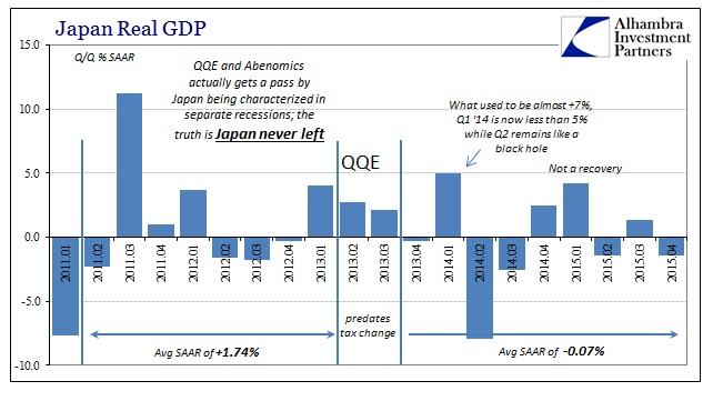 ABOOK Feb 2016 Japan GDP QQ SAAR
