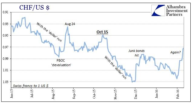 ABOOK Feb 2016 Liquidations CHF
