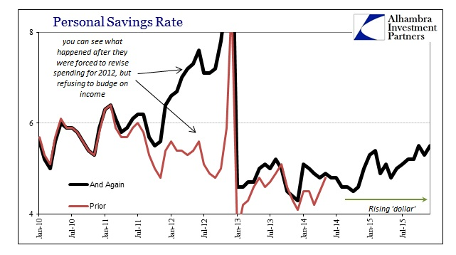 ABOOK Feb 2016 PCE Personal Savings Rate Recent