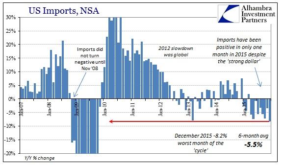 ABOOK Feb 2016 US Trade Imports Cycle