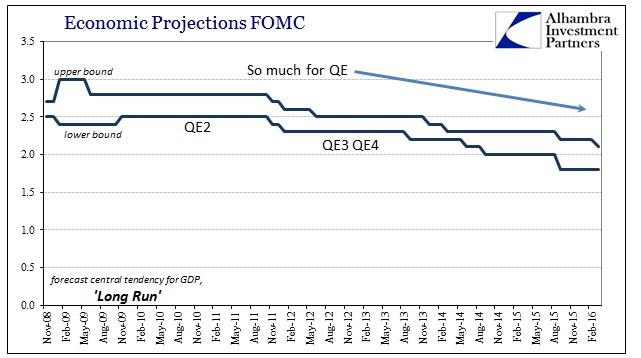 ABOOK Mar 2016 FOMC GDP Long Run
