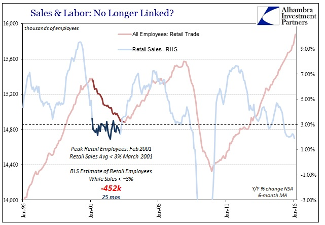 ABOOK Mar 2016 Payrolls Retail Trade Labor Dotcom