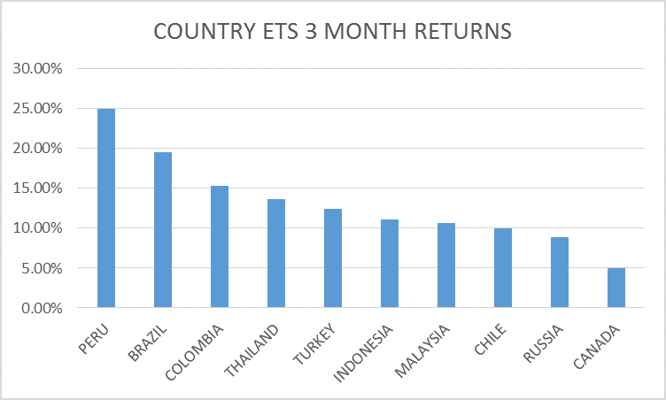 COUNTRY RETURNS 3 MONTH