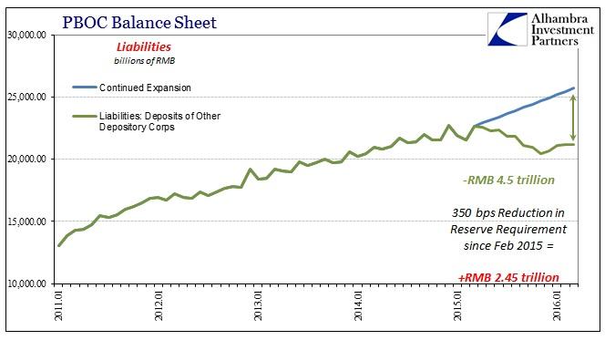 ABOOK Apr 2016 China ASF PBOC Liab