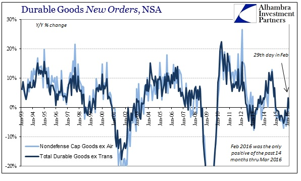 ABOOK Apr 2016 Durable Goods New Orders
