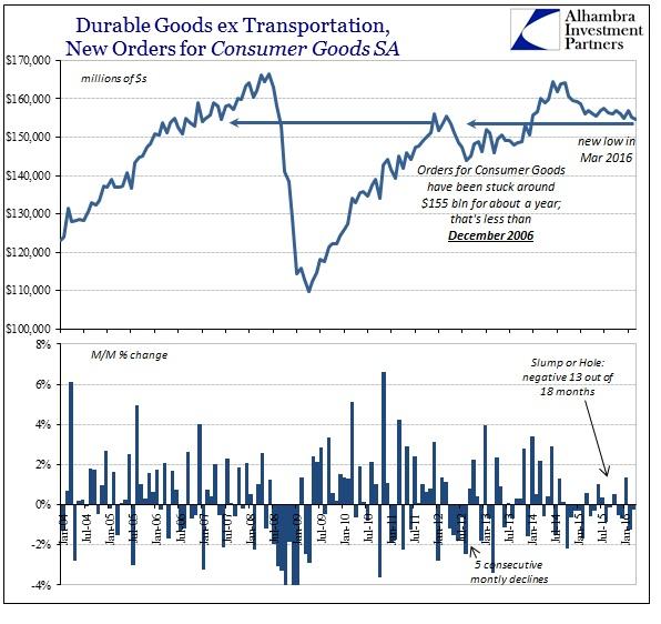 ABOOK Apr 2016 Durable Goods SA ex Trans