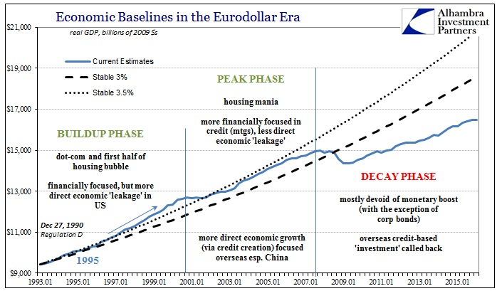 ABOOK Apr 2016 Econ Baselines phases
